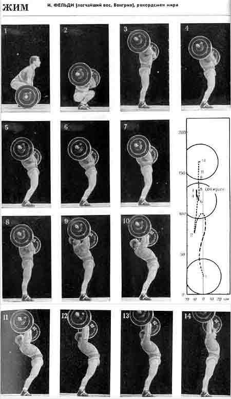Кинограмма жима И.Фёльди